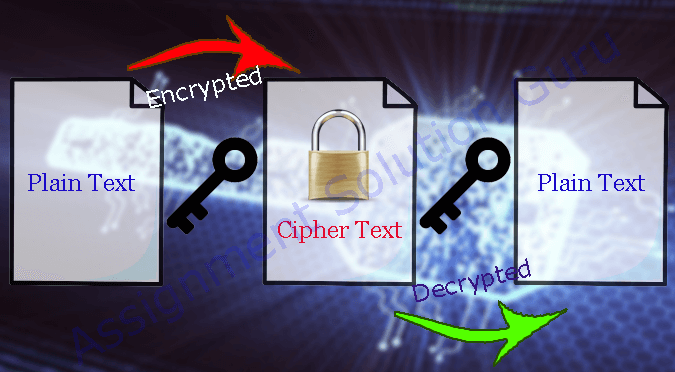 Cryptography - Encryption and Decryption
