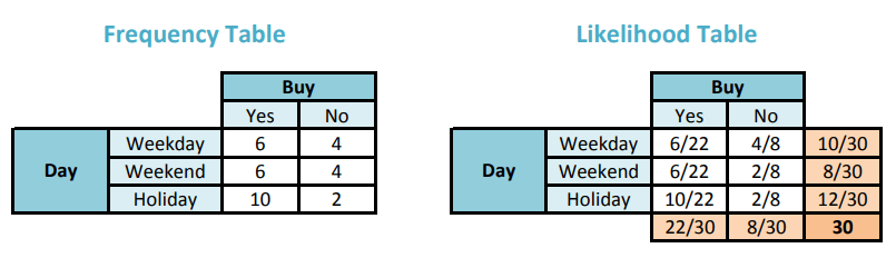 Frequency table and Likelihood table for Day and Buy