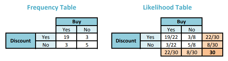 Frequency table and Likelihood table for Discount and Buy